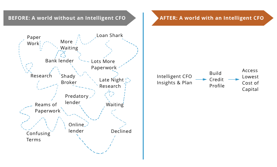 Intelligent CFO
